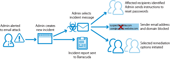 Barracuda Forensics and Incident Response