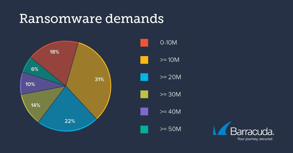 Barracuda ransomware trends